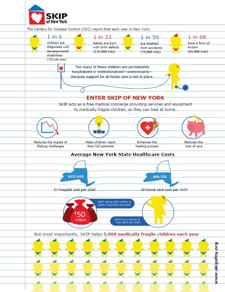 SKIP Infographic